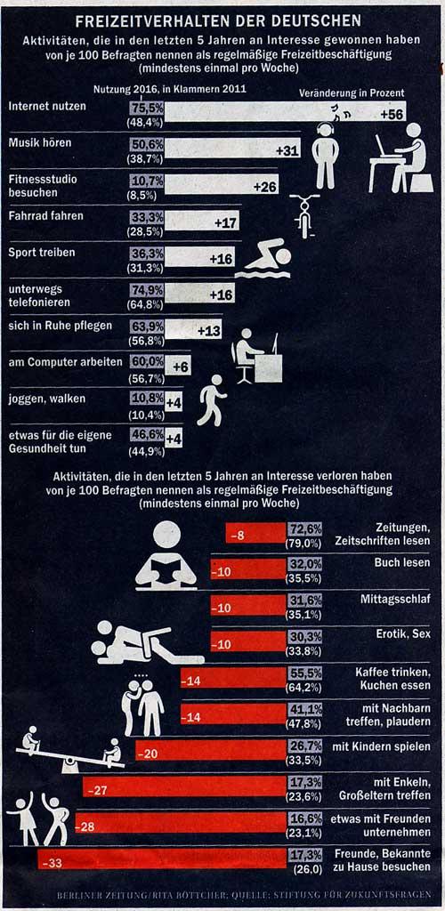 Statistik Freizeitverhalten