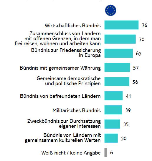 Umfrage Jugendstudie
