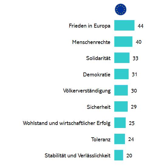Jugendstudie Europa