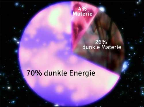 Substanz Universum