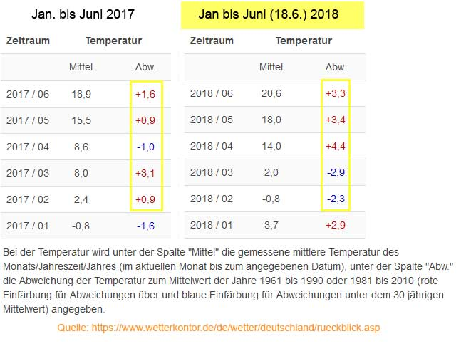 Vergleich Frühjjahr 2017 / 2018