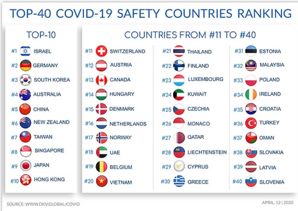 Safety ranking
